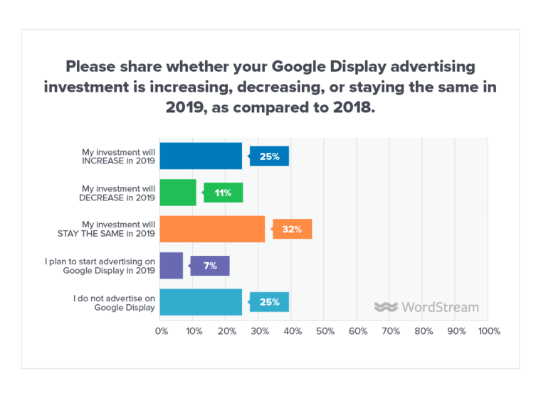 The Big, Easy Cheat Sheet for Google Display Ads