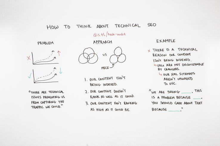 How to Strategically Think About Technical SEO – Whiteboard Friday