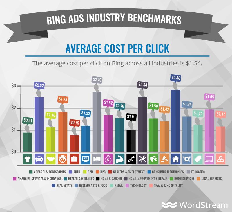 average cpc on bing ads