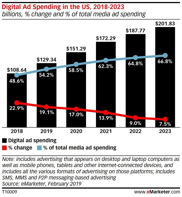 eMarketer digital ad spend graph