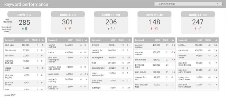 How to Automate Keyword Ranking with STAT and Google Data Studio