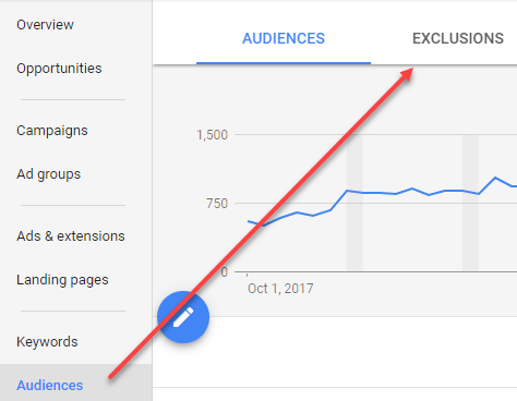 4 Google Ads Audience Exclusions You Need to Try Next