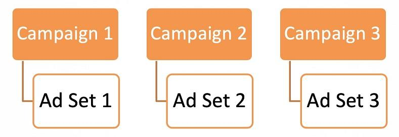 Facebook ad campaign structures graphic