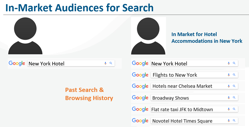how-to-ace-google-ads-in-2020-in-market-audience-targeting