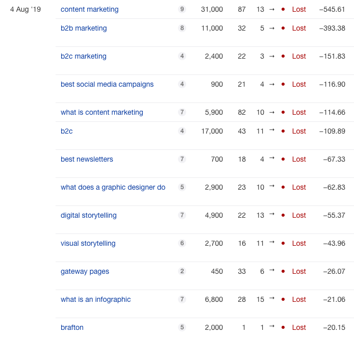 This Is What Happens When You Accidentally De-Index Your Site from Google