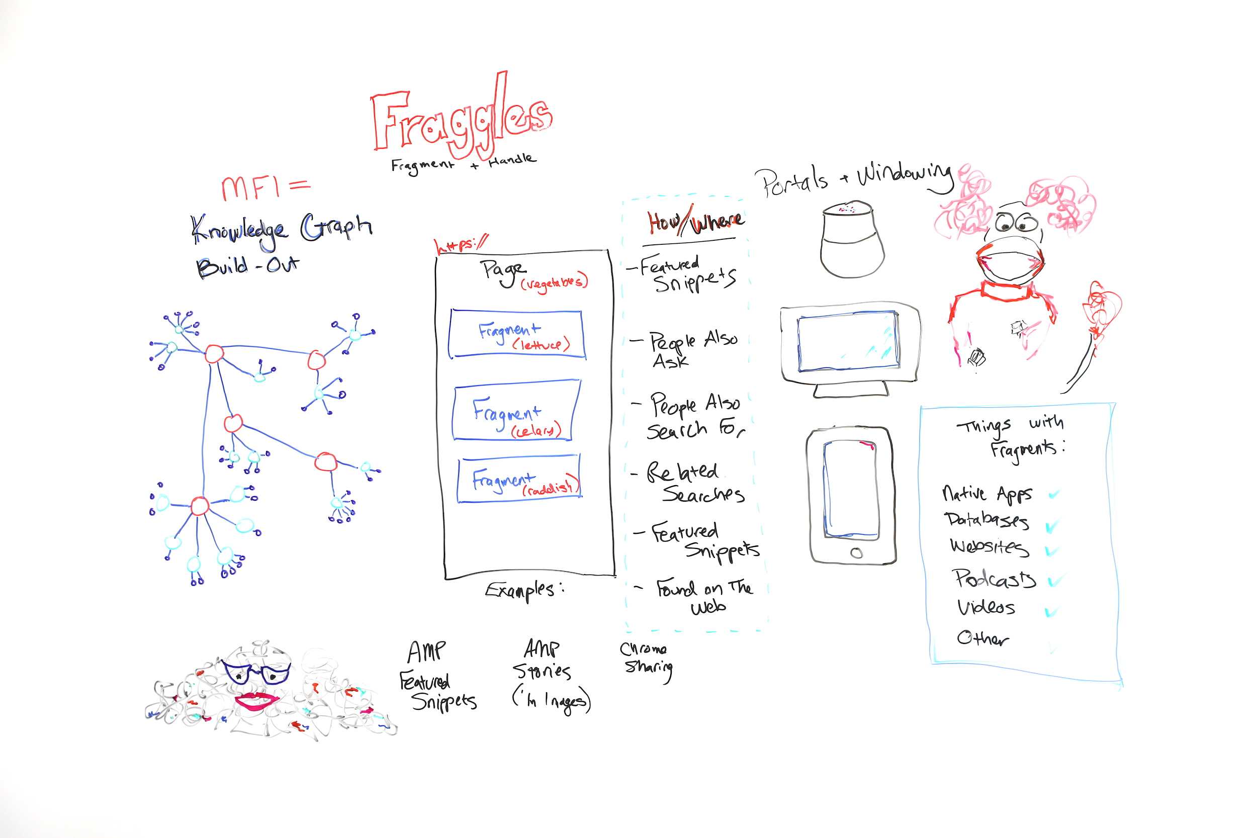 All About Fraggles (Fragment + Handle) – Whiteboard Friday