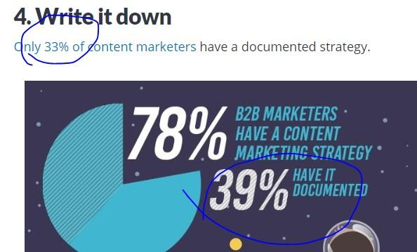 """blog post typo with """"33%"""" instead of """"39%"""" in accompanying graphic"""