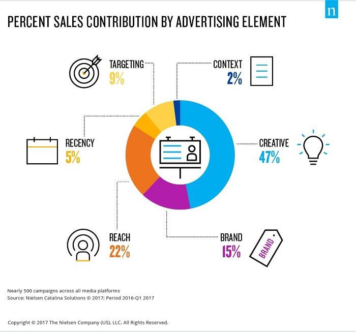 copy testing advertising elements graph