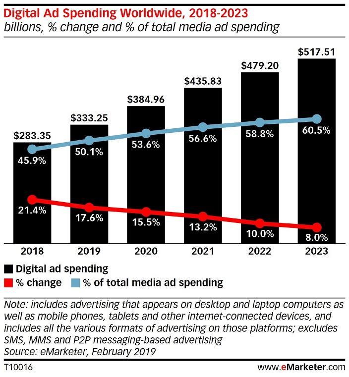 digital advertising spend bar graph
