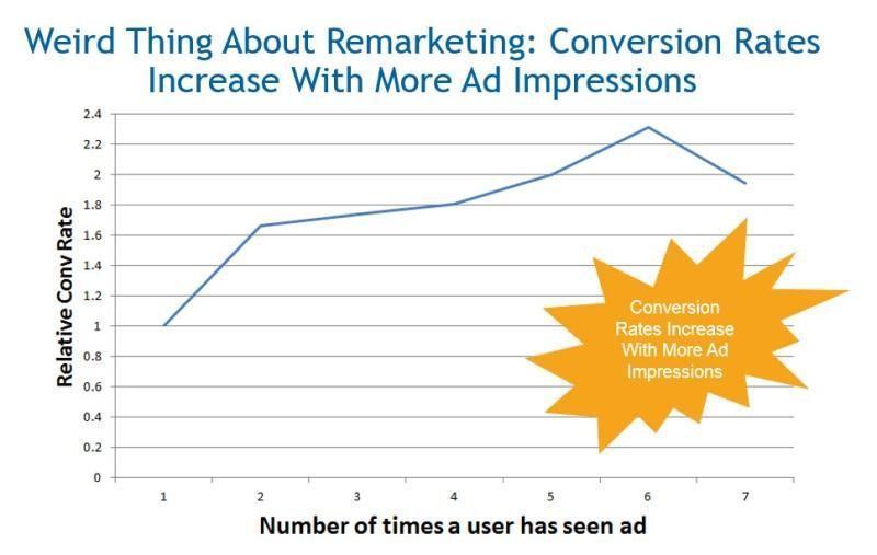 conversions chart