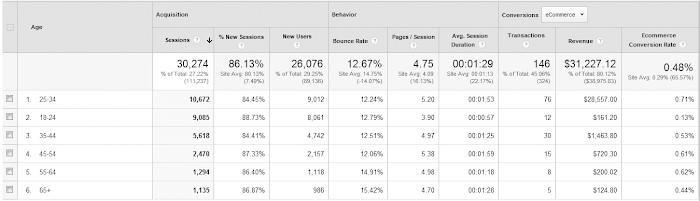Google analytics example view