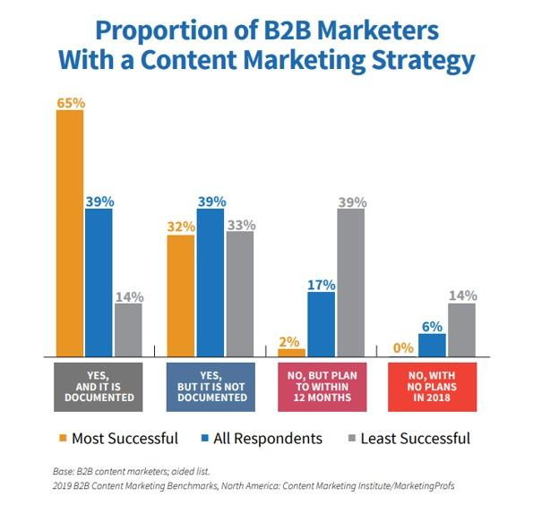 document content strategy correlation to content success graph