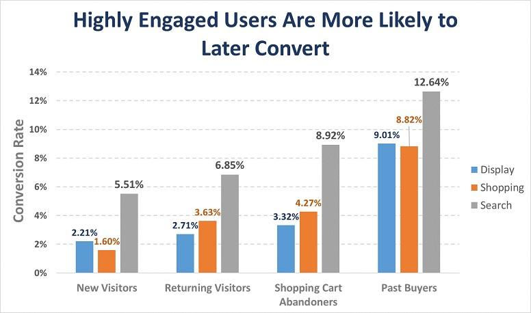 highly engaged users graph