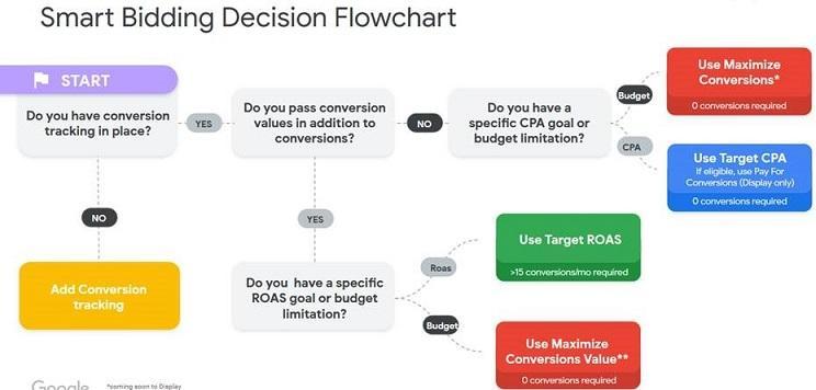 Google's smart bidding strategies