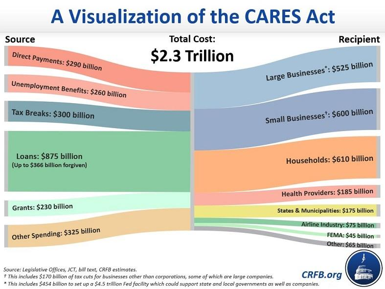 The CARES Act Paycheck Protection Program: What You Need to Know