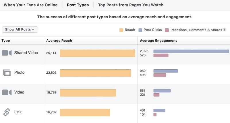 Facebook Insight post data