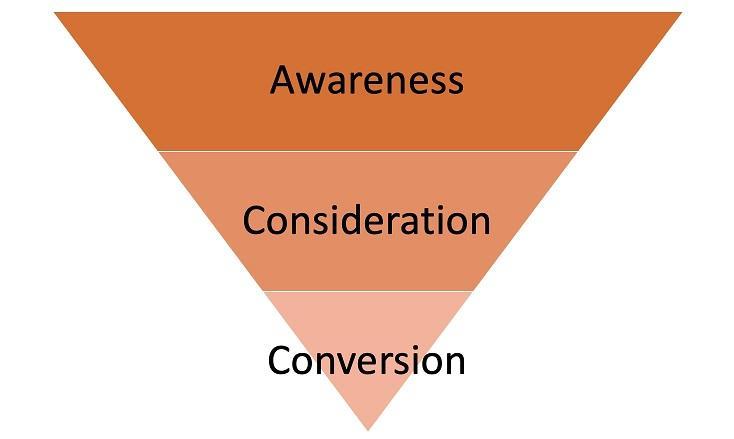 basic marketing funnel image
