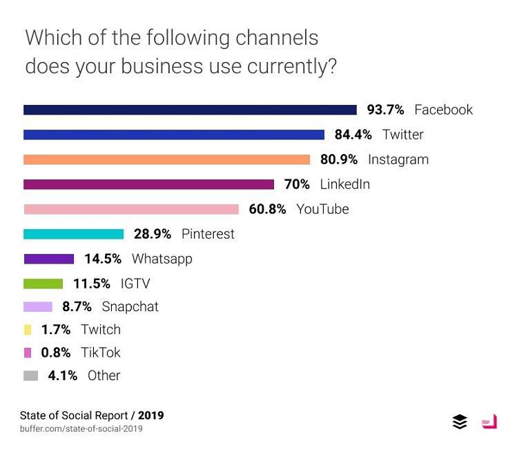 Facebook ads graph