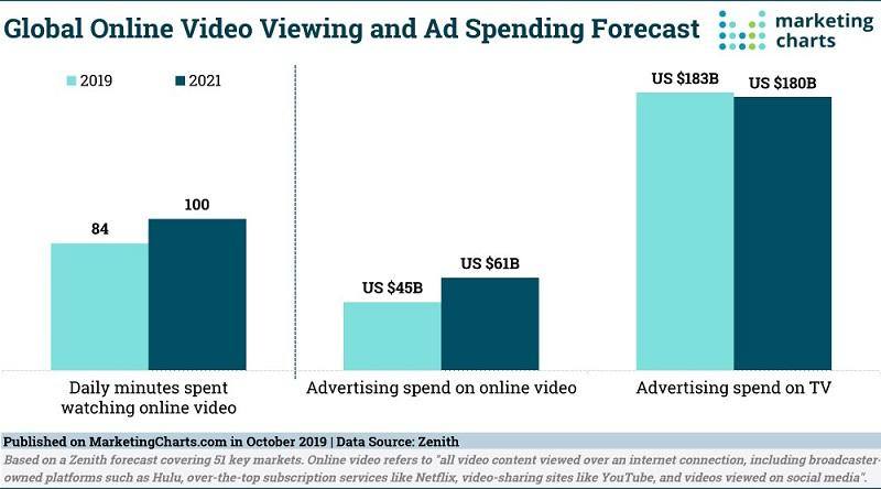 average time spent watching video graph