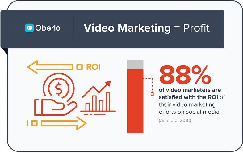 personalized video marketing graph