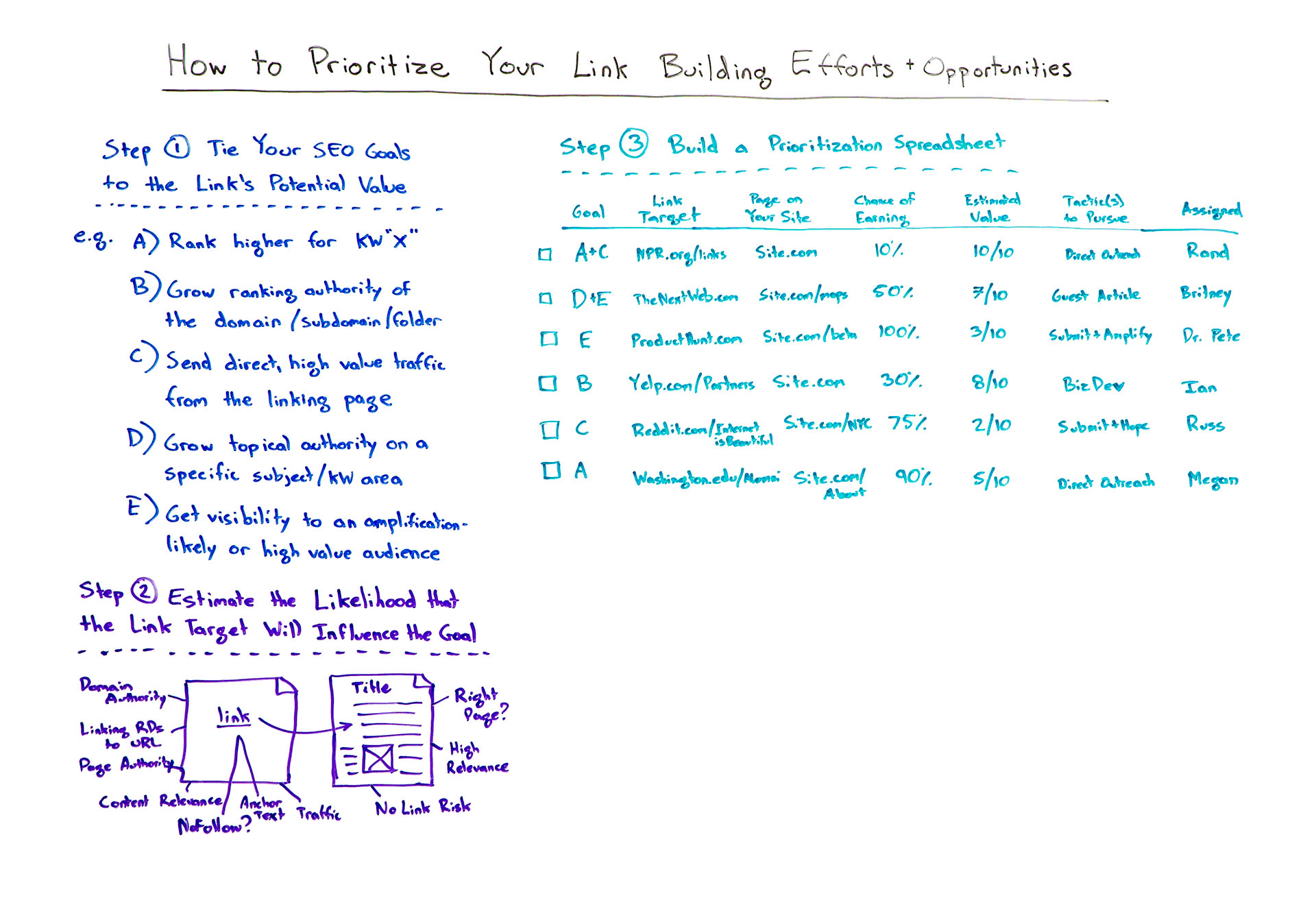 How to Prioritize Your Link Building Efforts & Opportunities — Best of Whiteboard Friday
