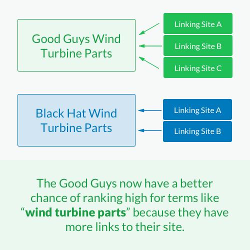google ranking factors backlinks