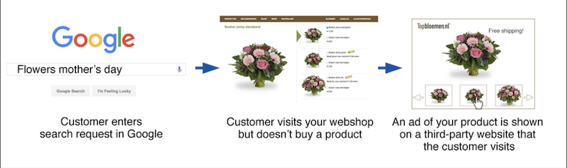 how to set up dynamic display ads how dynamic remarketing works