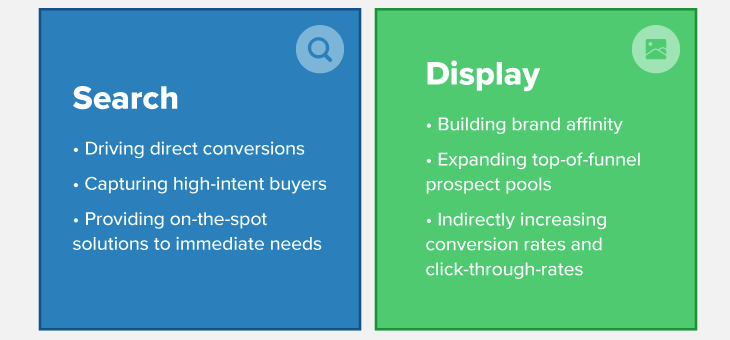 how display ads can impact search performance header