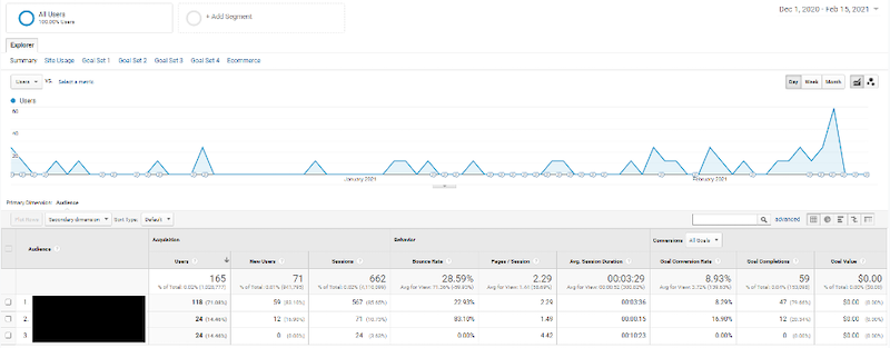 How display advertising can impact search network performance audience subcategory