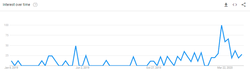 How display advertising can impact search network performance google trends