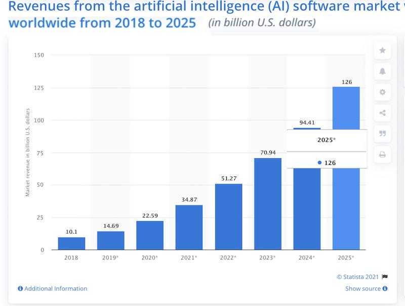 digital marketing trends 2021 artificial intelligence