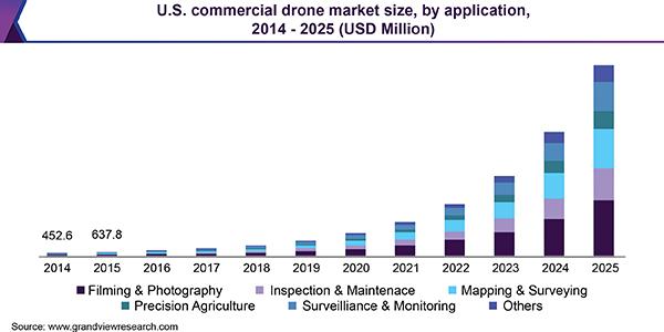 digital marketing trends 2021 drone software