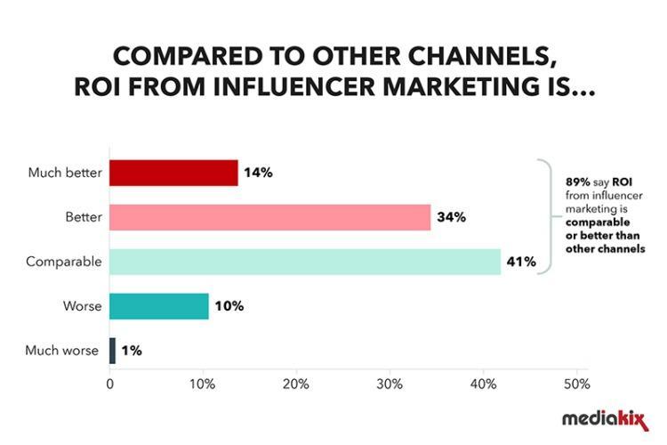 digital marketing trends 2021 influencer marketing
