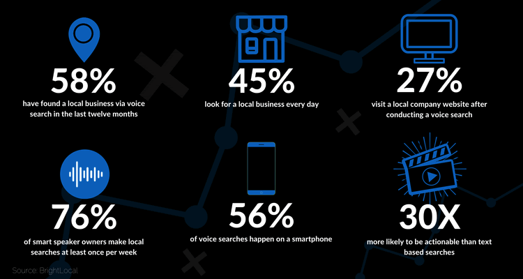 digital marketing trends 2021 voice search