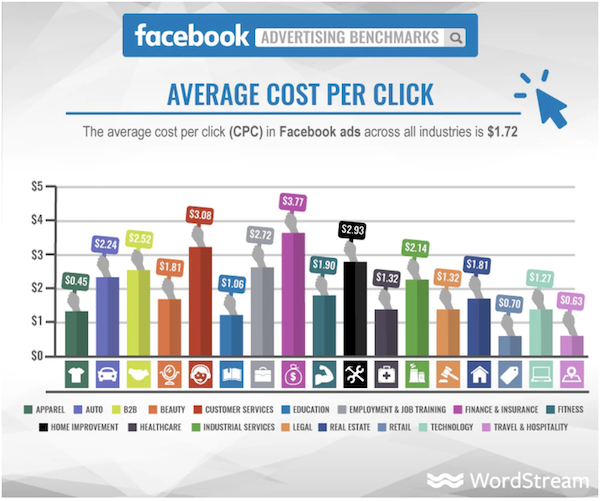 Facebook Traffic Ads: 5 Ways to Get More Visitors at Lower Costs