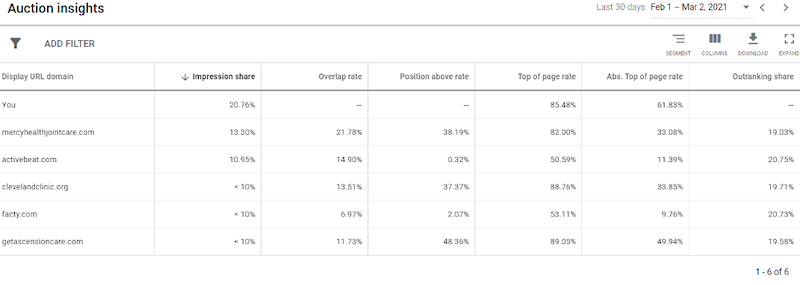 google-ads-account-audit-post-covid-auction-insights