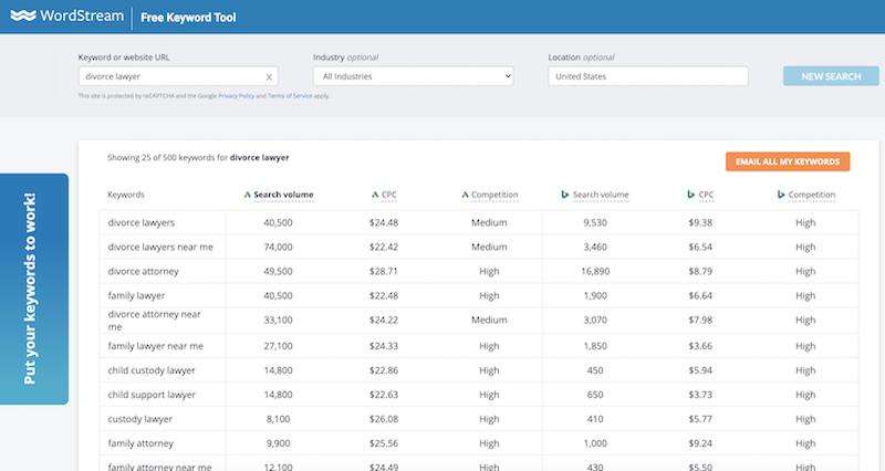 google-ads-account-audit-post-covid-free-keyword-tool