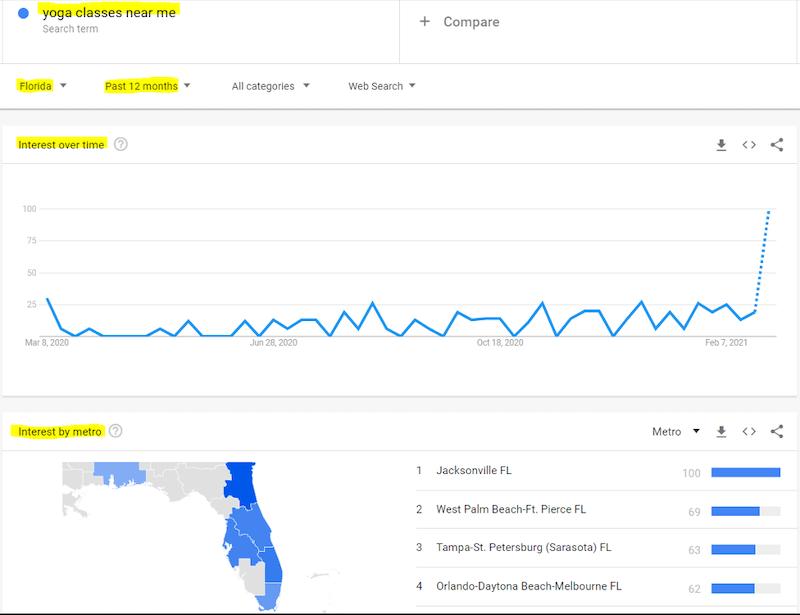 google-ads-account-audit-post-covid-google-trends