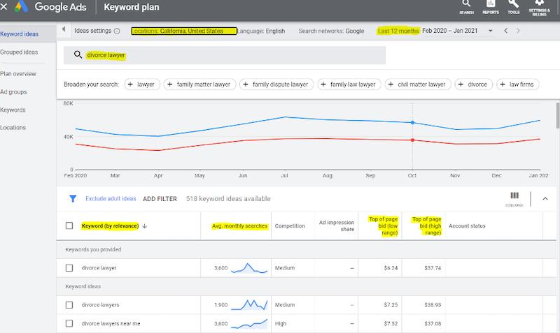 google-ads-account-audit-post-covid-keyword-planner