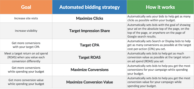 google ads automated bidding strategies