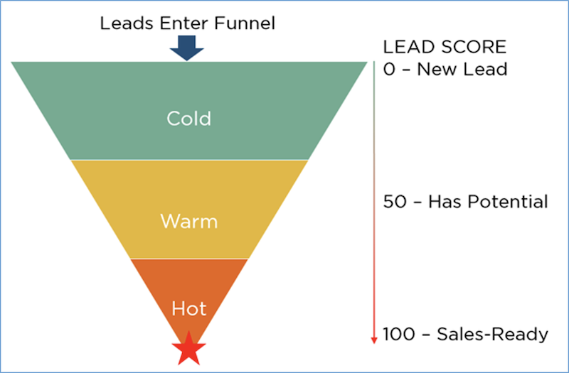 how to follow up with sales leads cold warm hot funnel