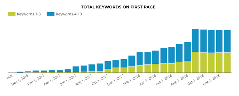 Seo testing best practices keywords on first page