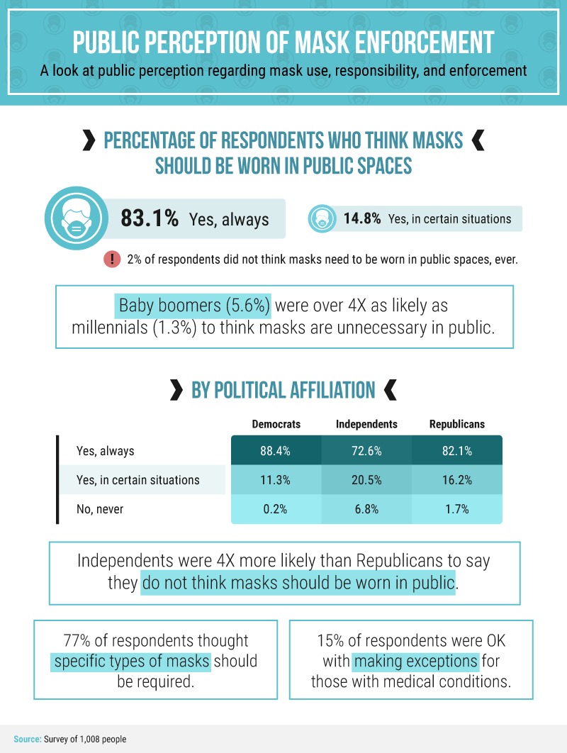 Graphic displaying public perception of mask enforcement, with 83.1% of respondents saying yes, we should always wear masks. Data is also divided based on generation and political affiliation.
