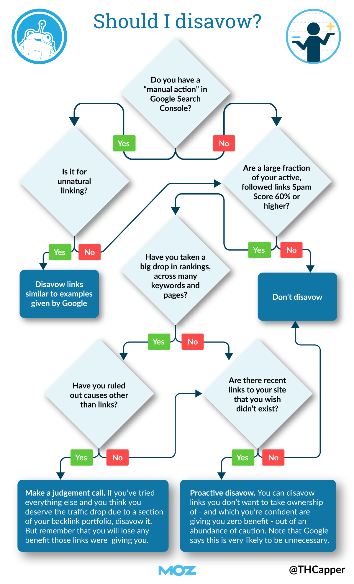 Flow chart to determine when you should disavow links.