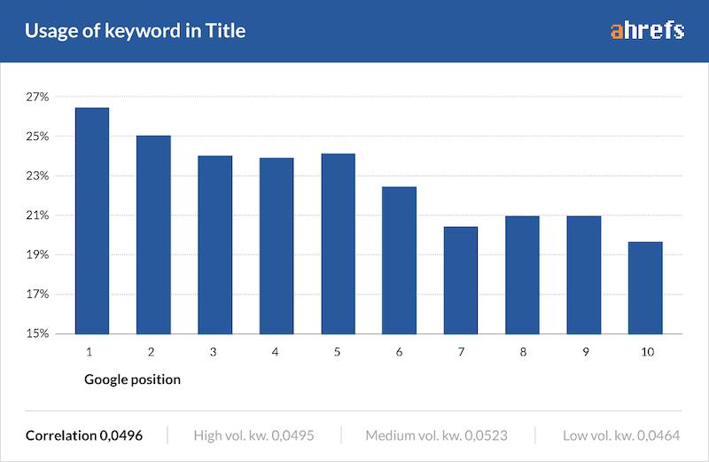 better-blog-post-titles-keyword-in-title