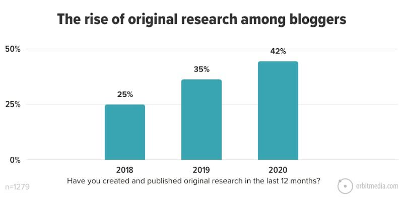 better-blog-post-titles-original-research