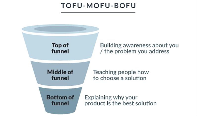 conversions-popups-funnel