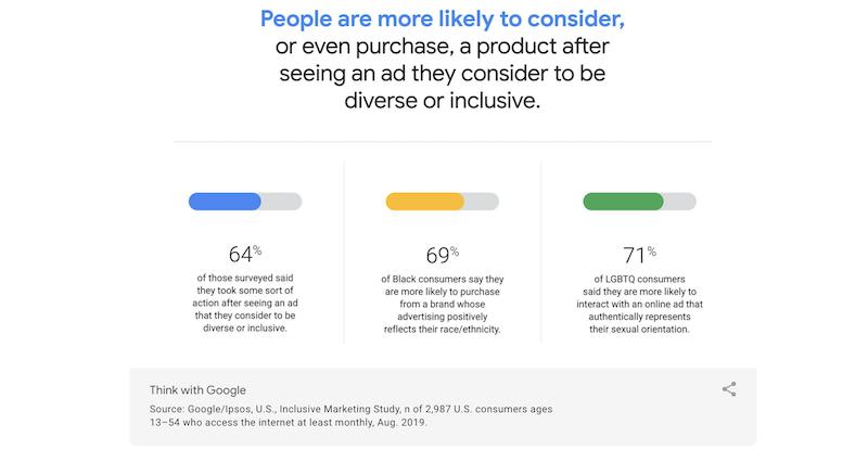 diversity-marketing-consider-purchase