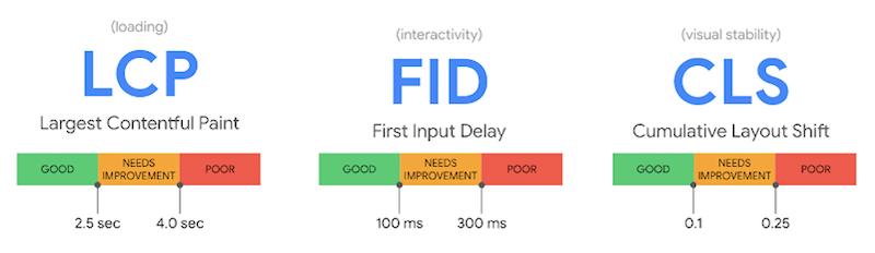 improve core web vitals LCP FID CLS