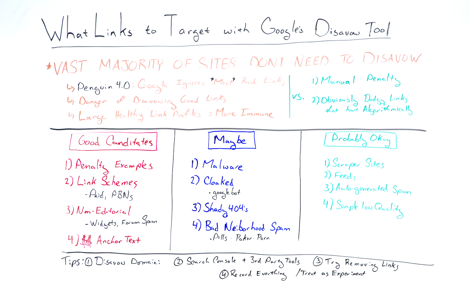Writing on whiteboard explaining which kinds of links should be targeted with Google's disavow tool.
